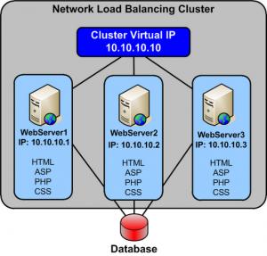 Cluster de Balanceamento de Carga - NLB